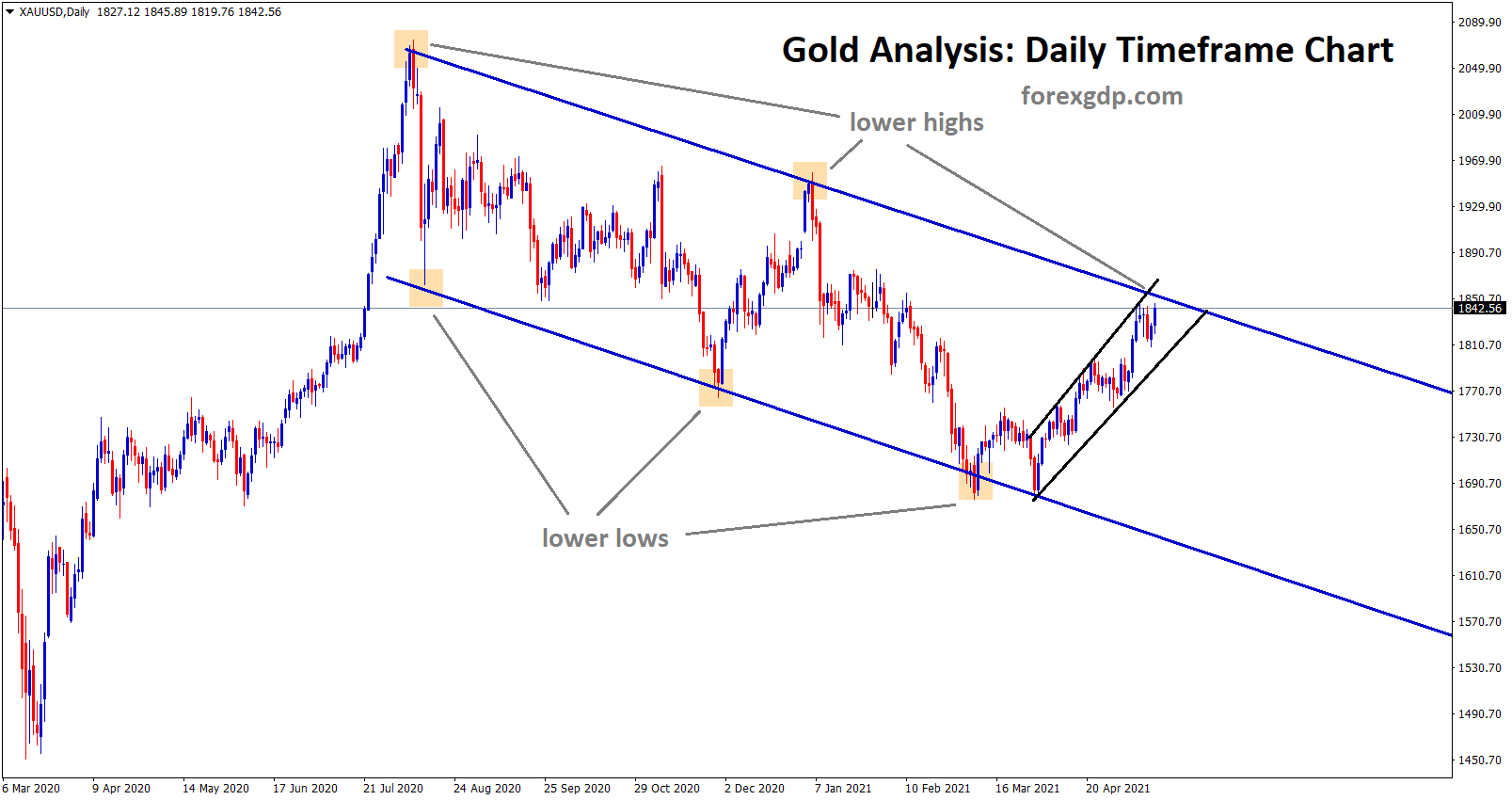 Gold price going to reach the lower high of the descending channel