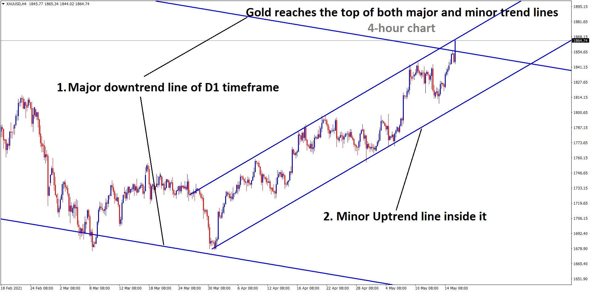 Gold reaches the top of both major and minor trend lines