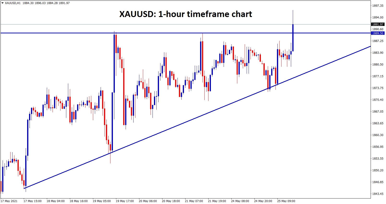Gold trying to break the top of the ascending triangle but breakout not yet confirmed