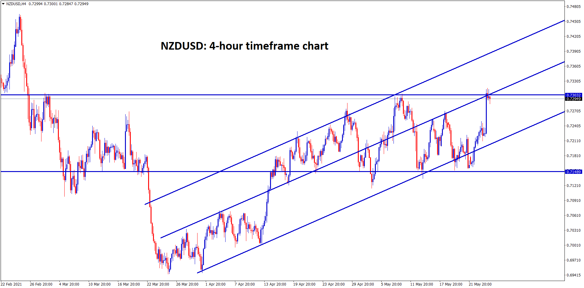 NZDUSD hits the major resistance level in 4 hour chart