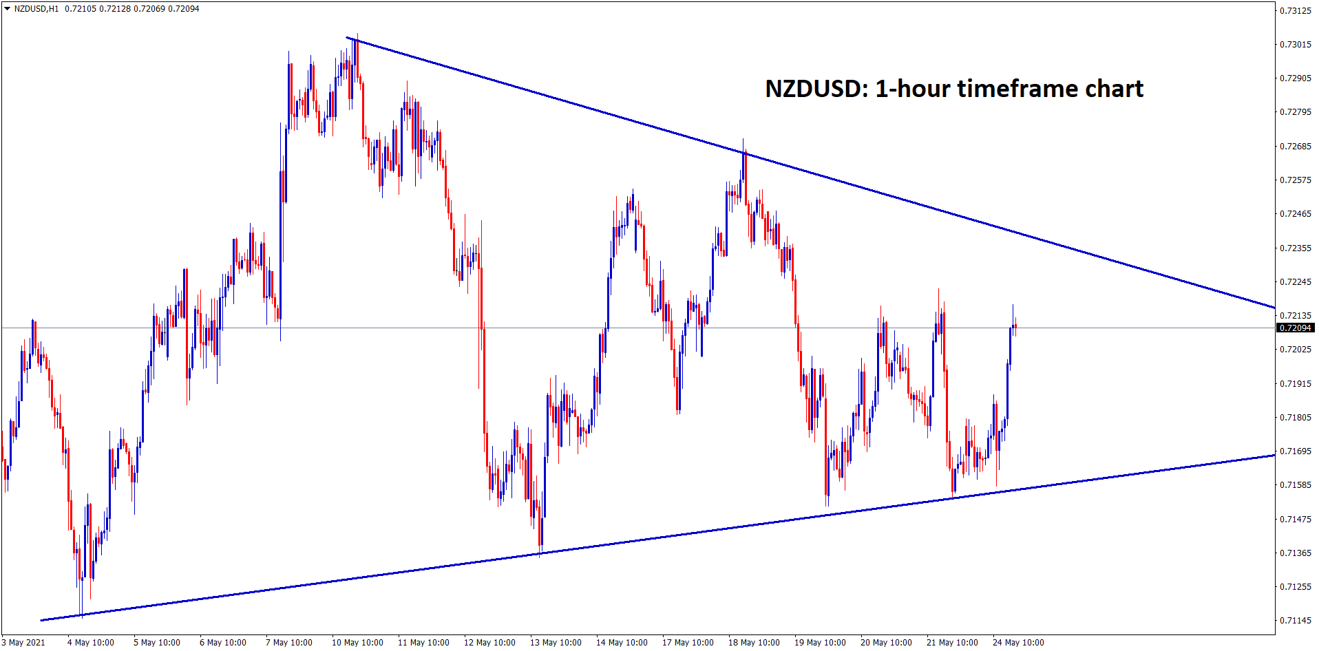 NZDUSD is moving in a symmetrical Triangle pattern