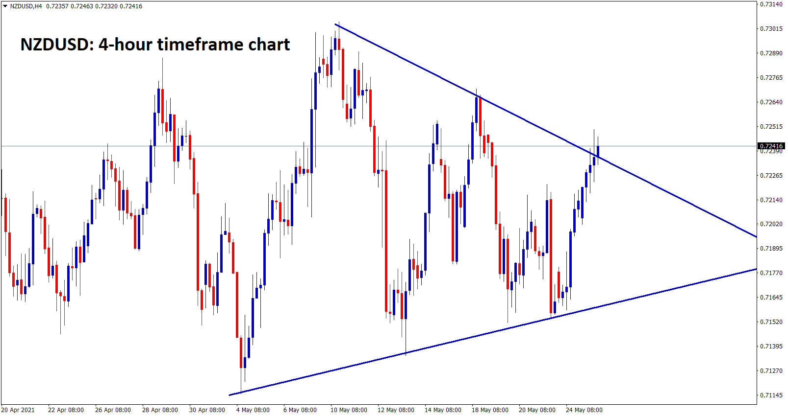 NZDUSD is trying to break the top level of the symmetrical triangle pattern in H4 chart