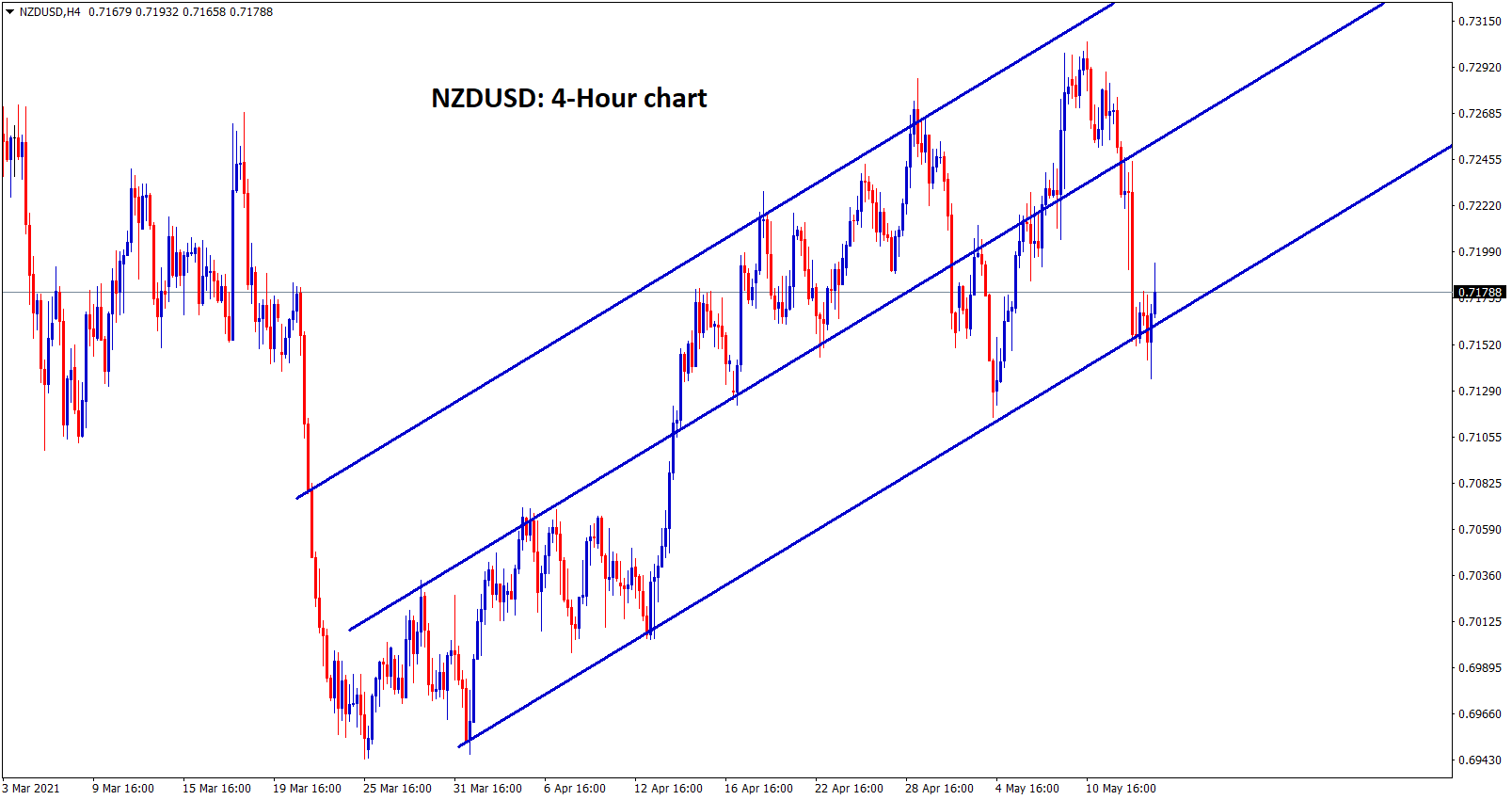 NZDUSD reach the higher low level in 4 hour chart.
