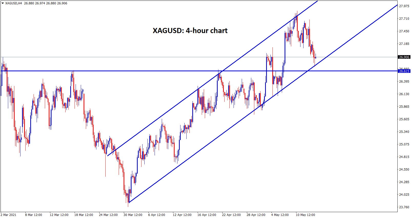 Silver XAGUSD moving in an ascending channel pattern