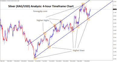 Silver XAGUSD price is moving in an ascending channel forming higher highs higher lows