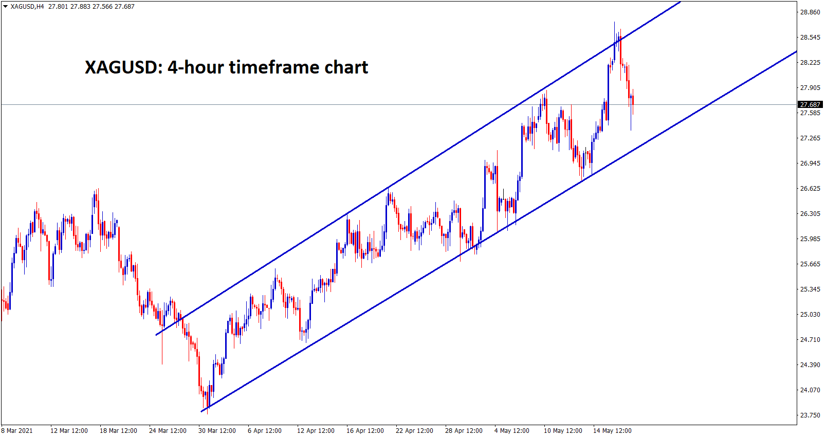 Silver is moving in an Ascending channel for long time wait for the breakout from this channel range