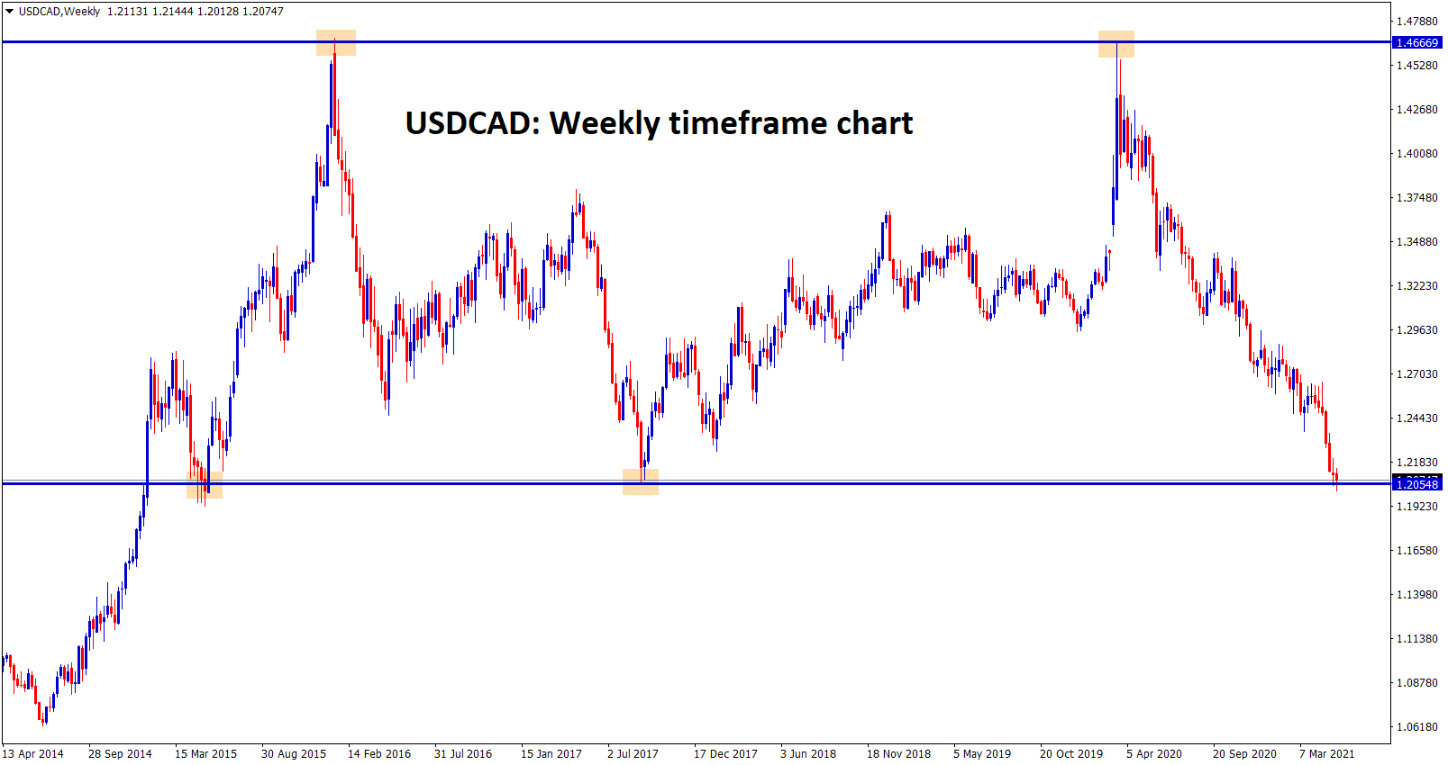 USDCAD at the important support zone now in weekly chart.