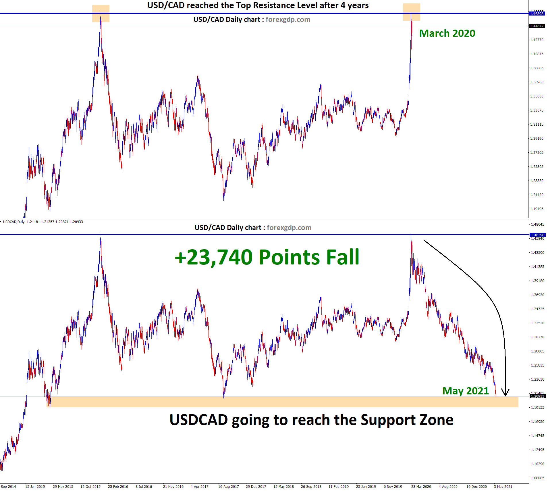 USDCAD fall 23740 points from the resistance after forming the double top