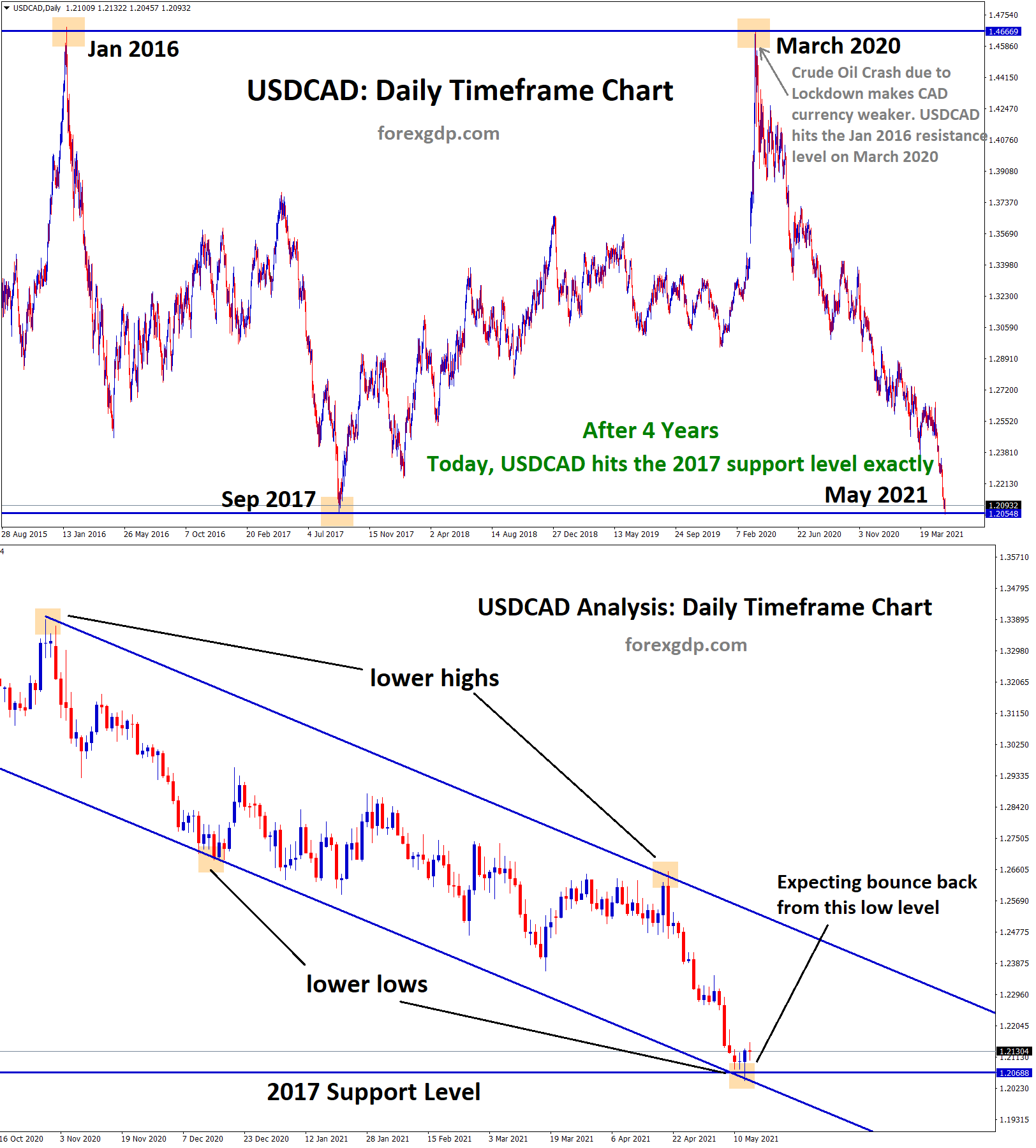 USDCAD hits the 2017 support level exactly and bounce back from lower low of downtrend line
