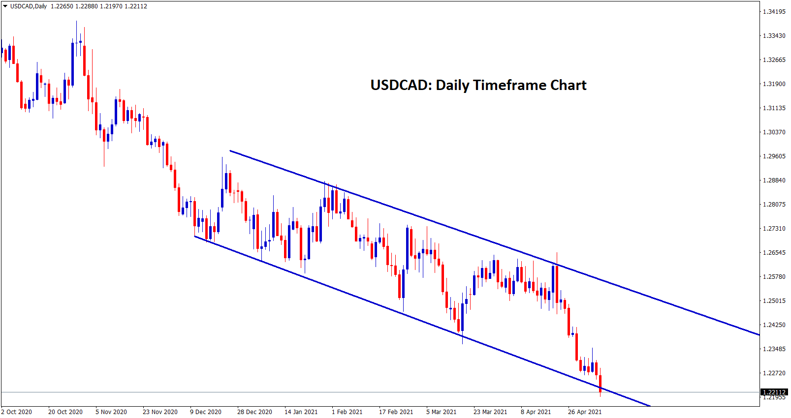 USDCAD hits the lower low and it continues to move towards 1.21 as a free fall to support
