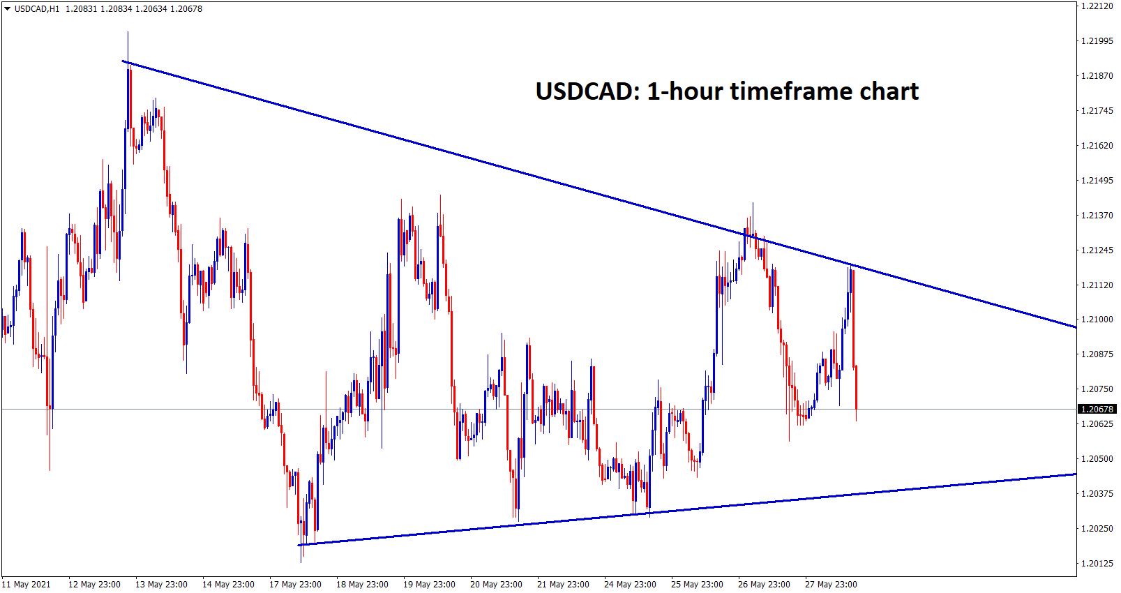 USDCAD moving in a symmetrical pattern range wait for breakout