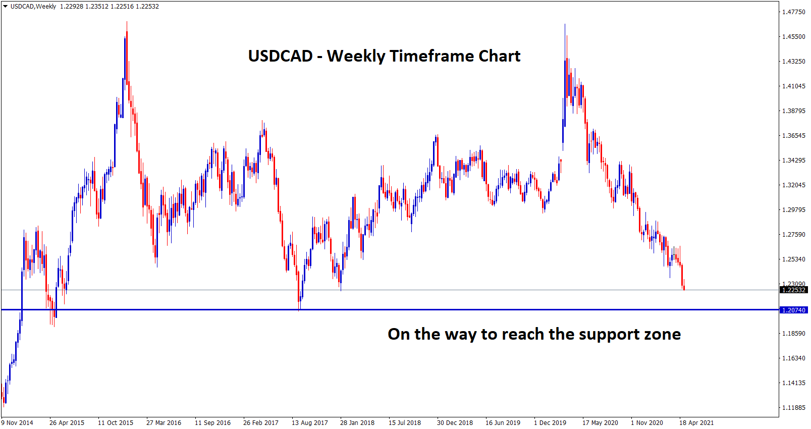 USDCAD on the way to next support 1.20