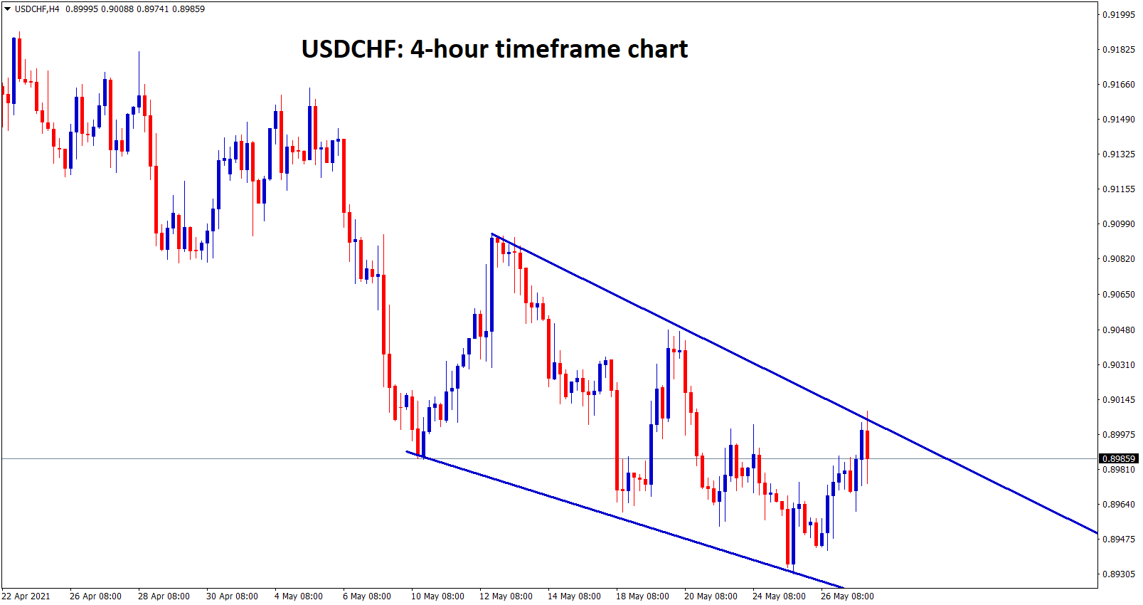 USDCHF formed a falling wedge pattern