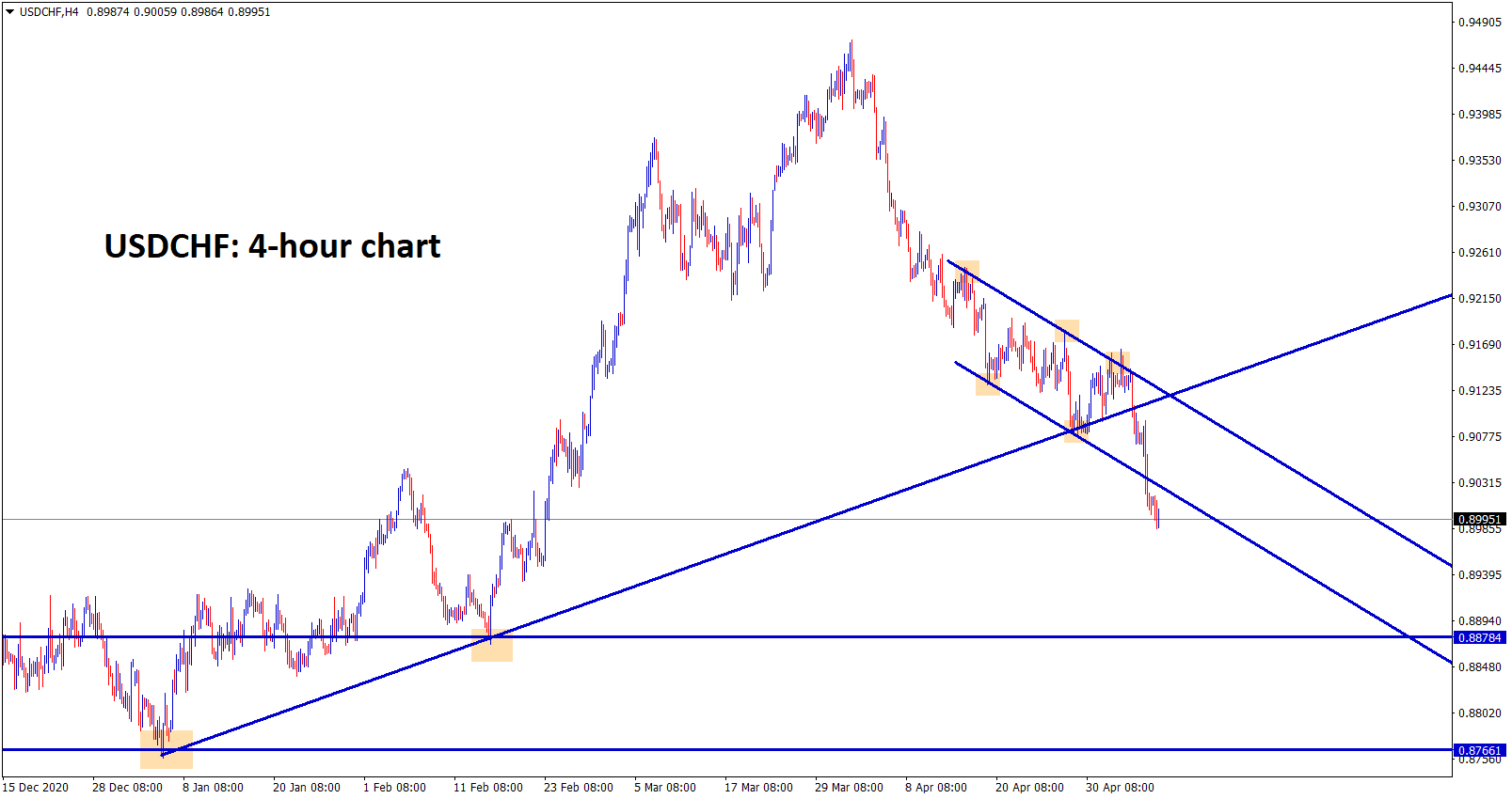 USDCHF has broken the low levels of the trend line and continues to fall to the next support levels