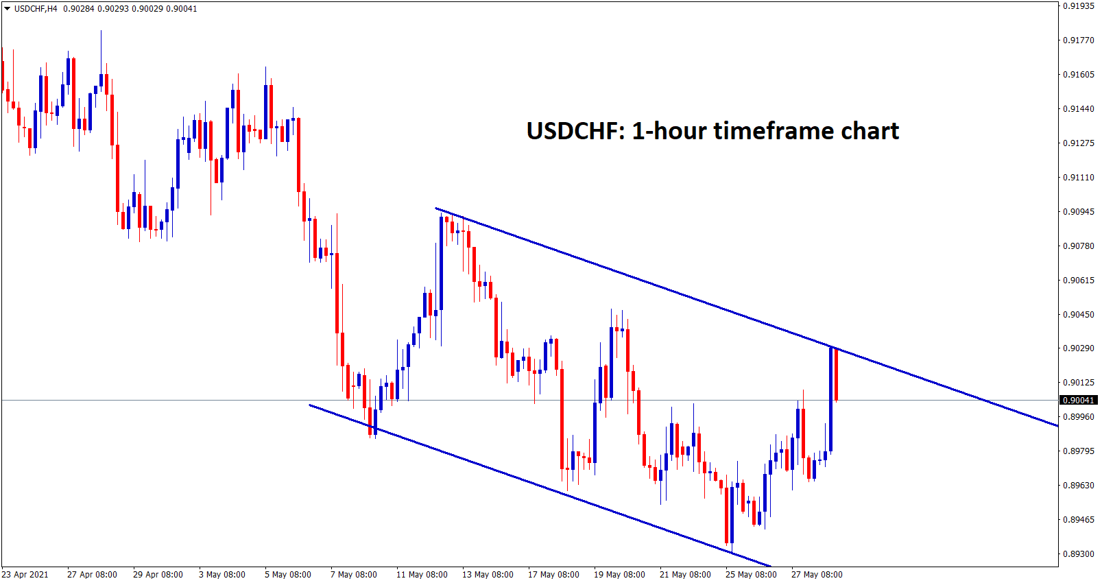 USDCHF is moving in a descending channel range in 4hour chart