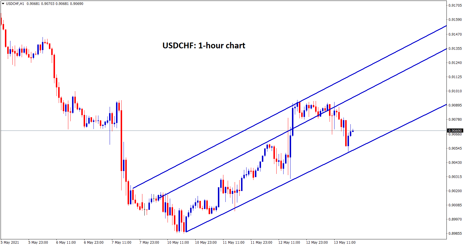 USDCHF moving in an uptrend in 30 min chart.