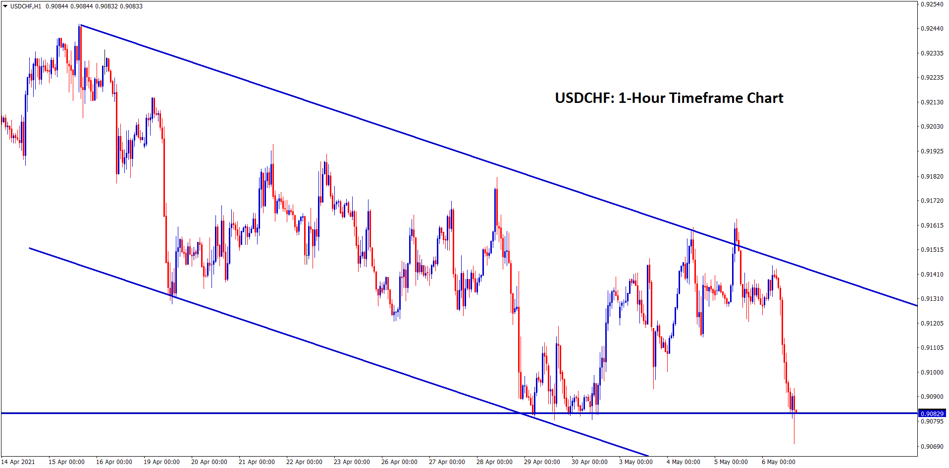 USDCHF moving in downtrend channel now standing at the support