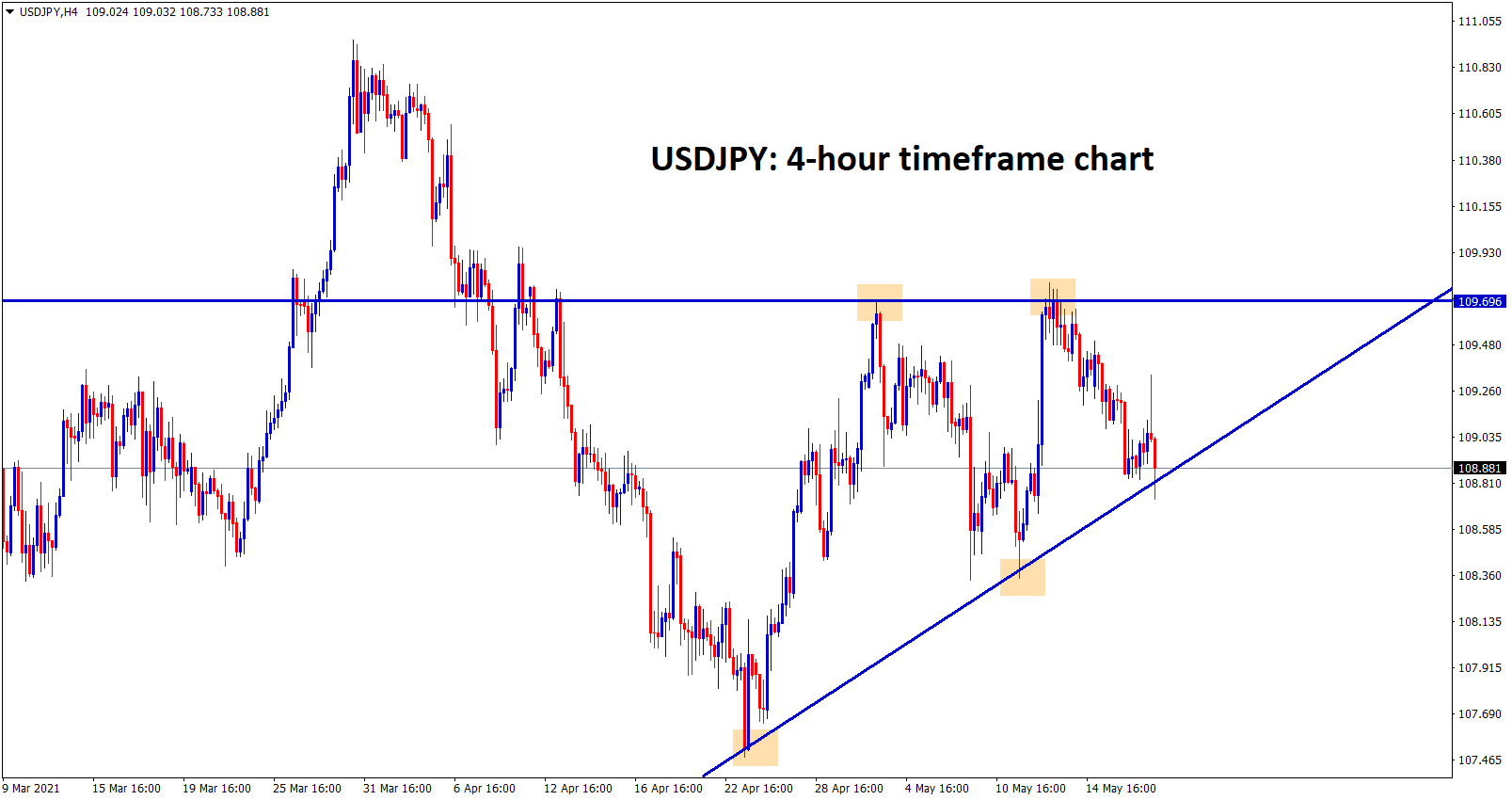 USDJPY at the bottom level of the Ascending triangle wait for breakout.