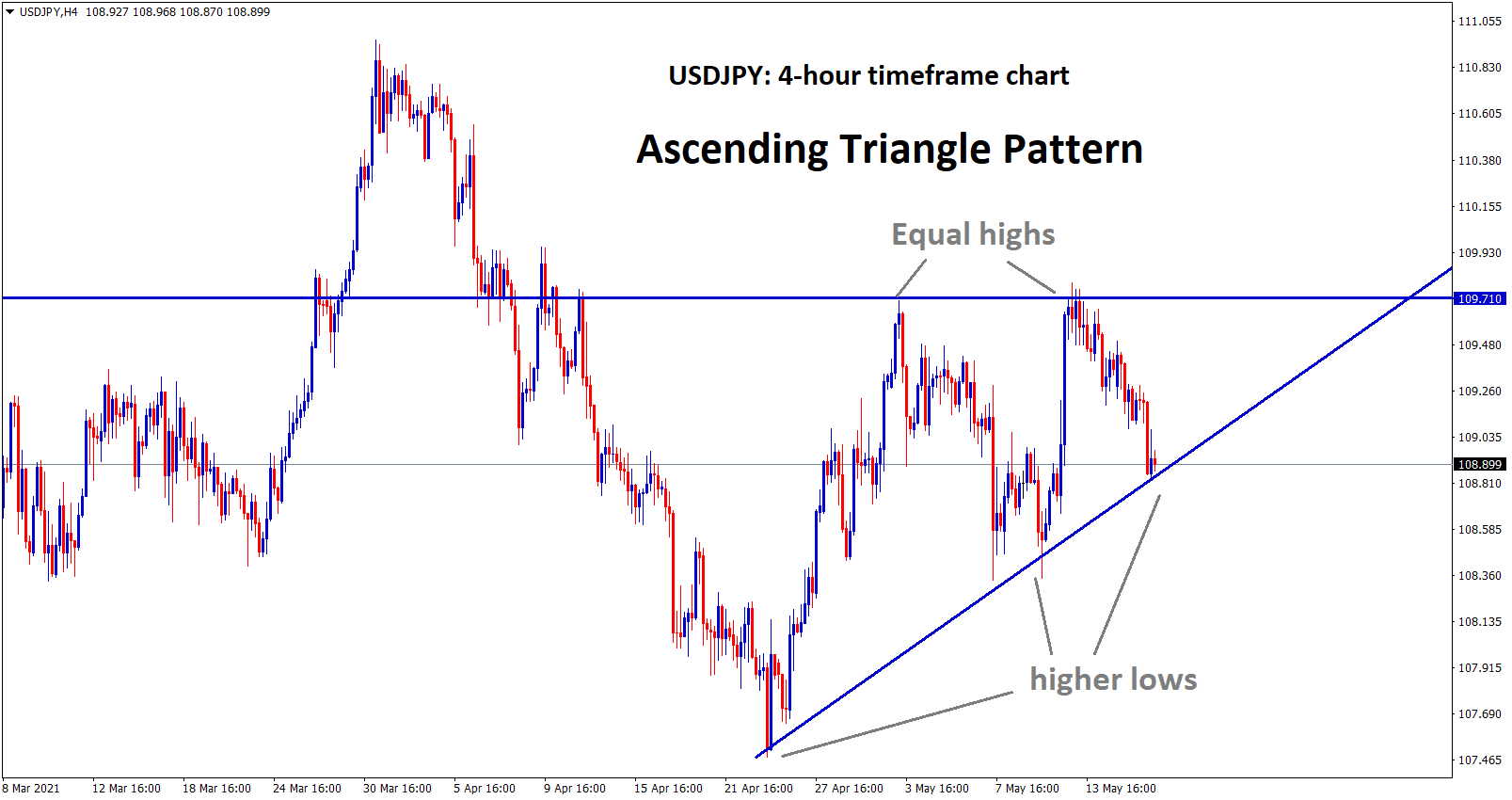 USDJPY at the higher low level of an ascending triangle.