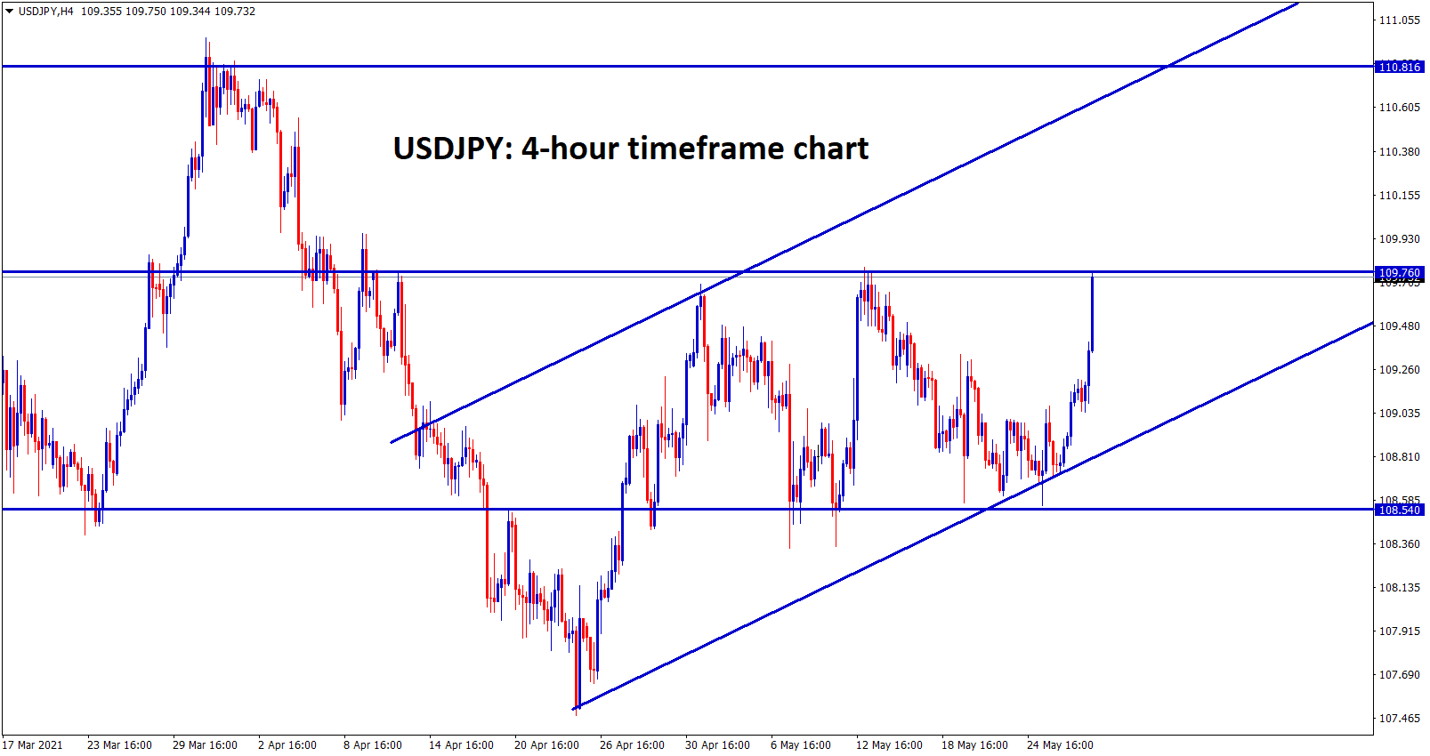 USDJPY bounced up from the critical support and start continue its uptrend
