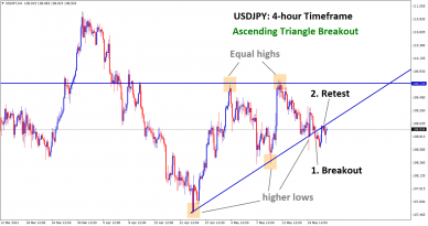USDJPY has broken the bottom level of the Ascending Triangle and made a retest at the broken level
