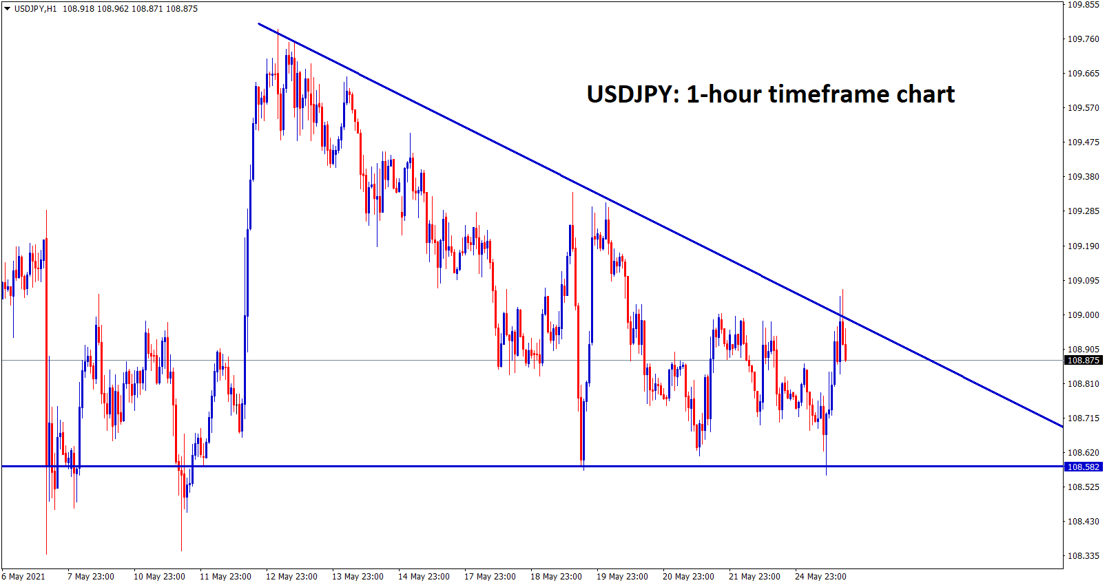 USDJPY is moving in a descending triangle pattern forming lower highs and equal lows