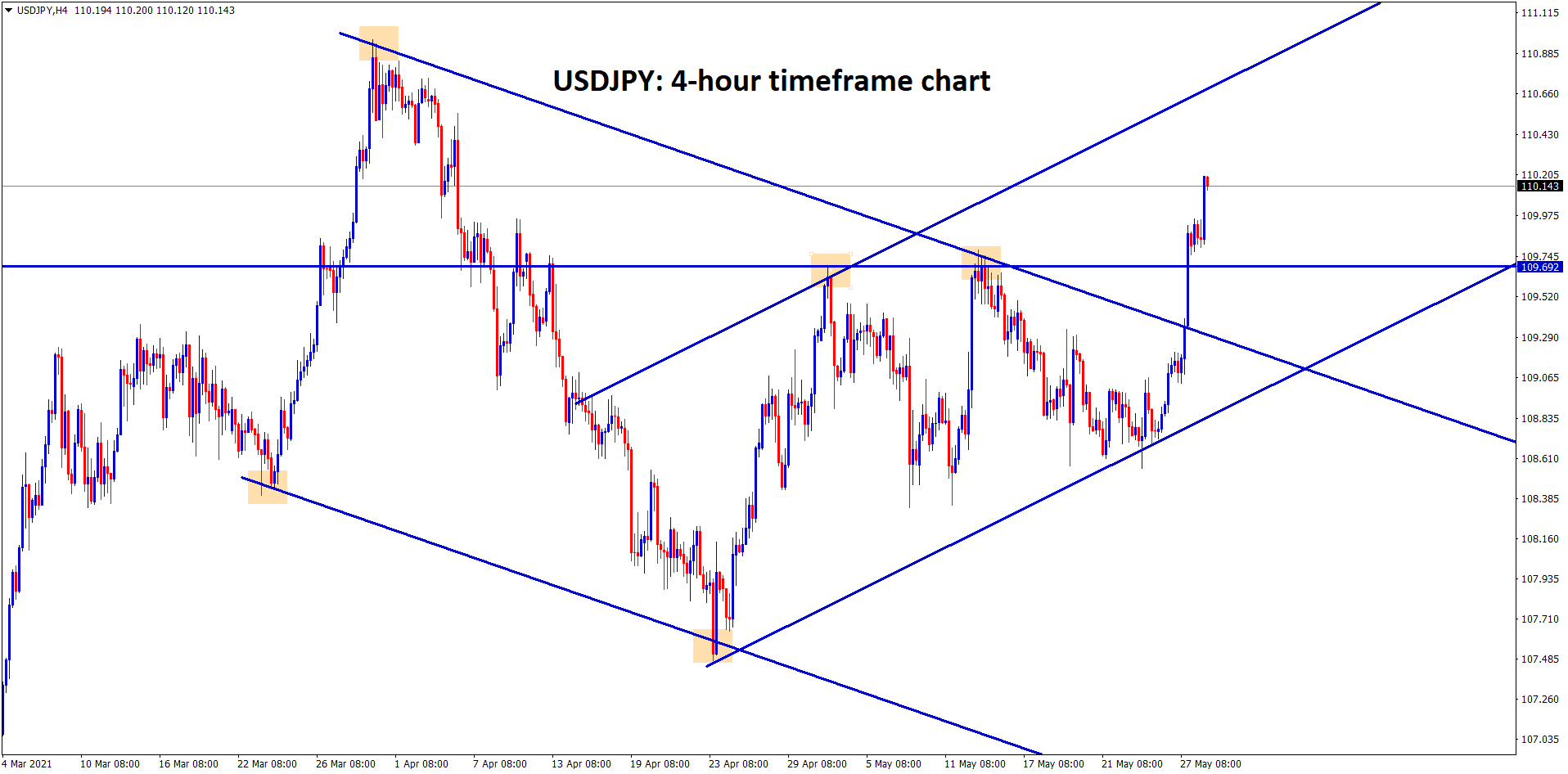 USDJPY is moving in an uptrend breaking the ascending triangle top