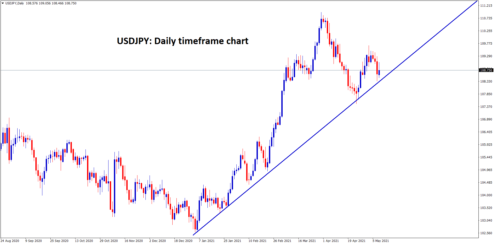 USDJPY moving in an uptrend both USD and JPY is weaker now