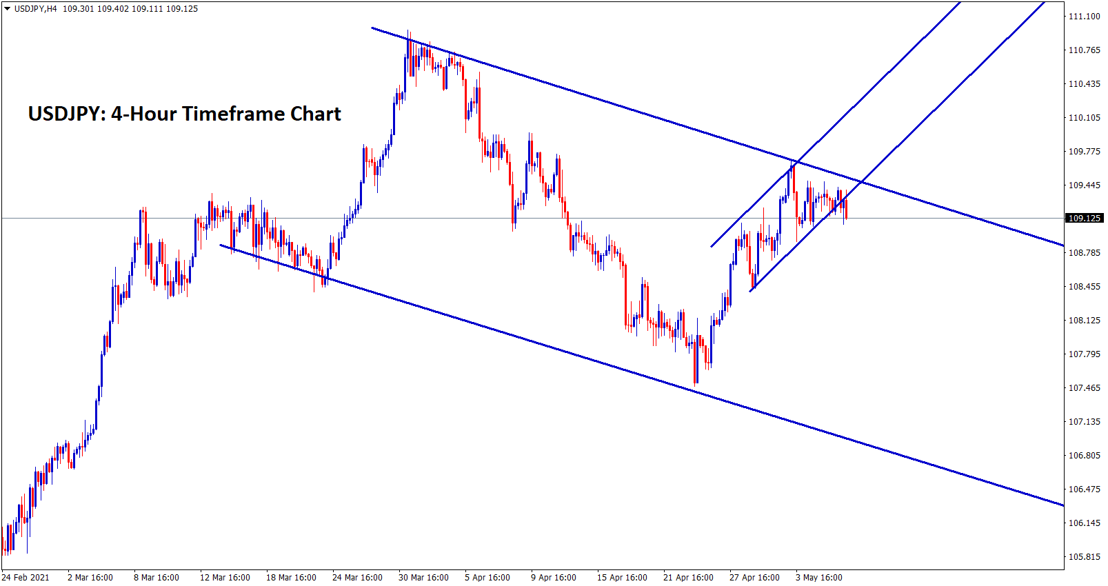 USDJPY trying to make a correction between the channel ranges