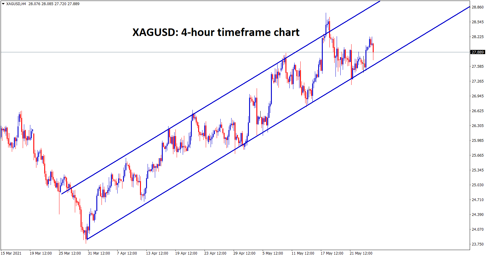 XAGUSD silver is moving in an Ascending channel continuosly for long time