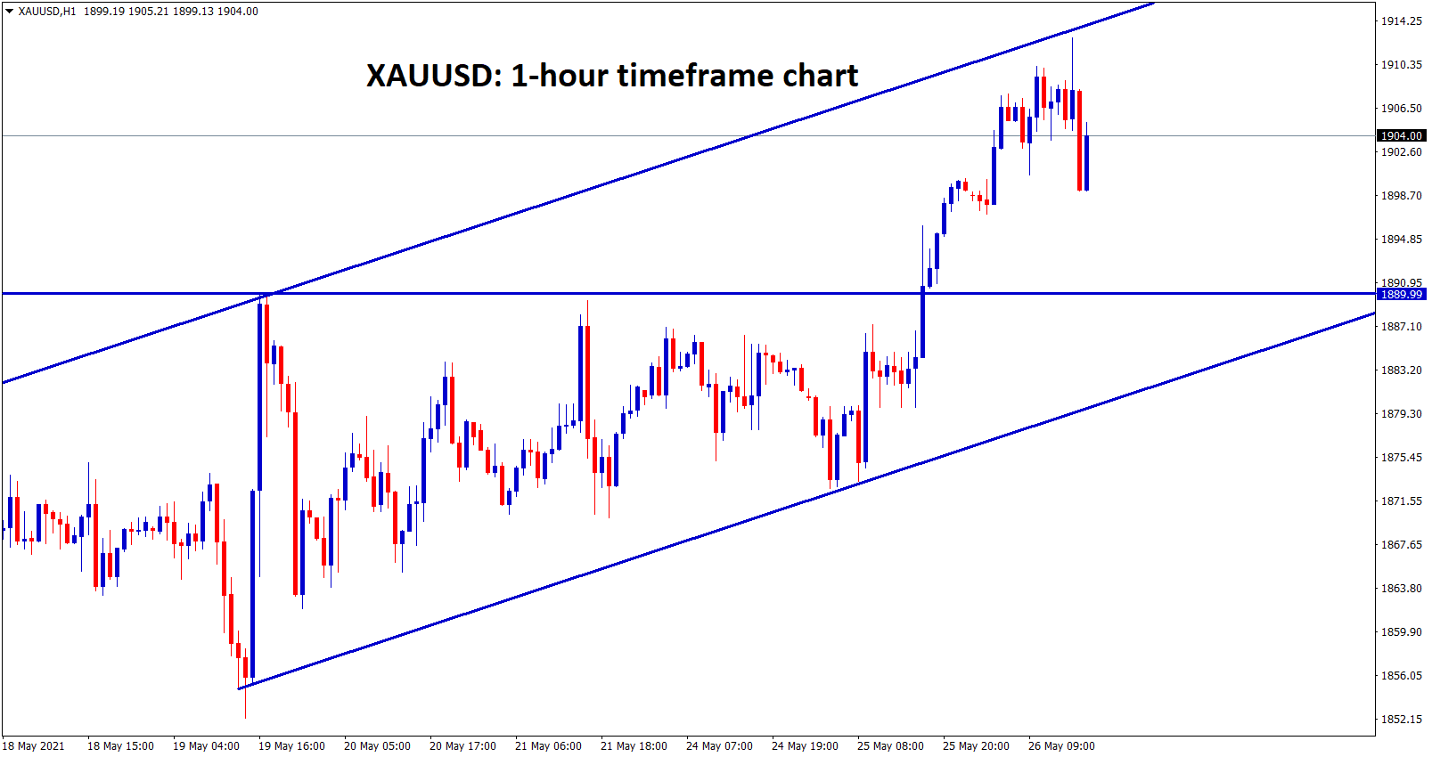 XAUUSD is moving in an Uptrend ascending channel