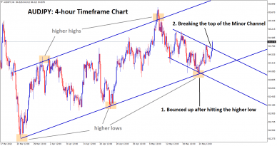 audjpy breaking the minor channel top and starts to continue its uptrend