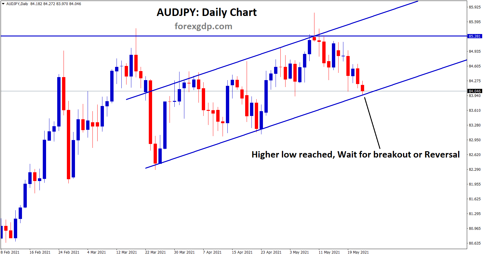 audjpy higher low reached wait for breakout or reversal