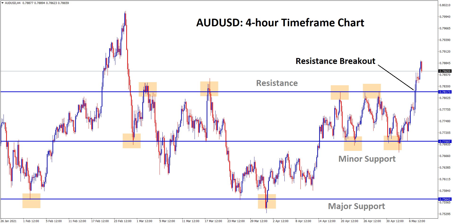 audusd resistance breakout in the fifth attempt