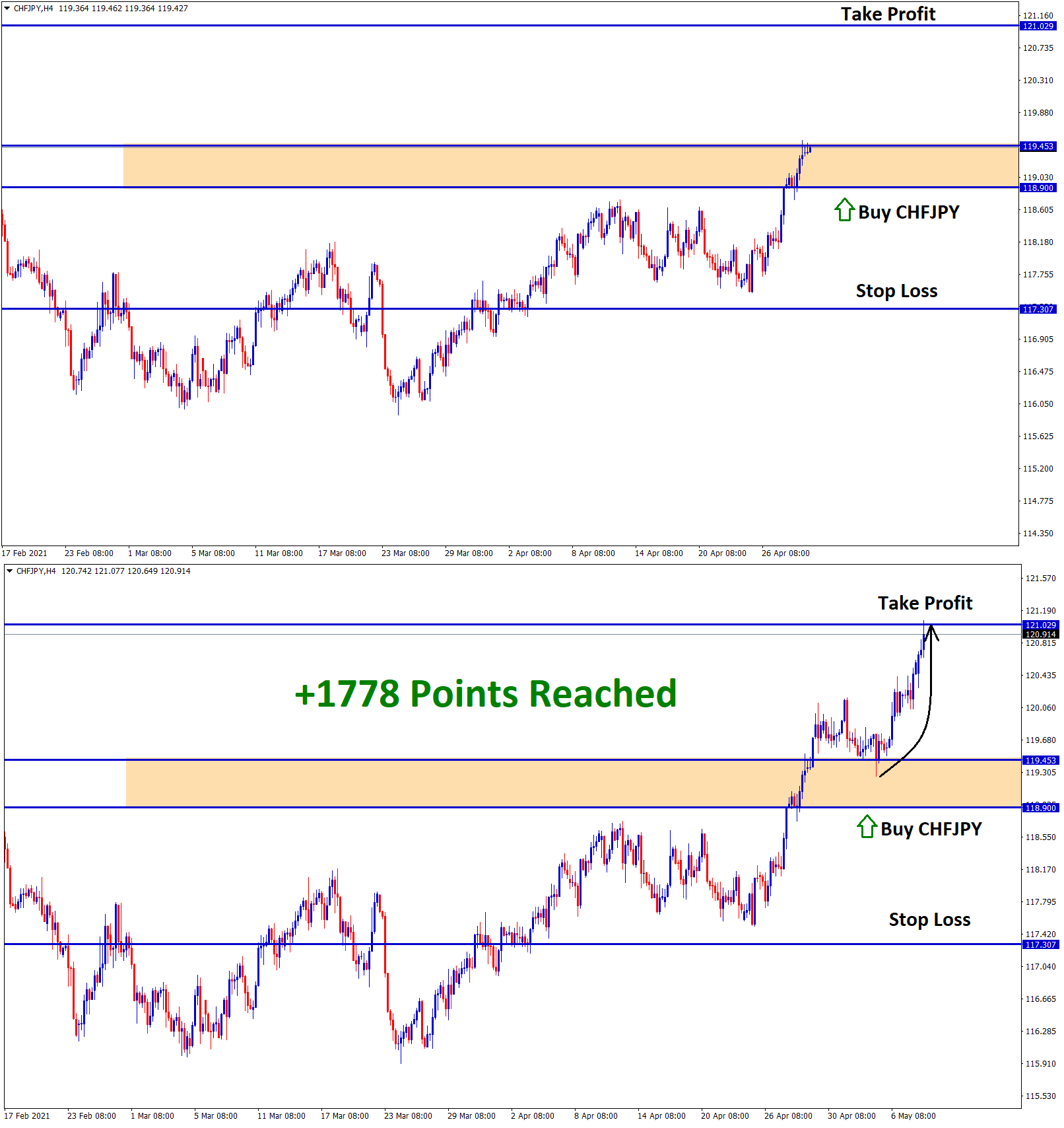 chfjpy 1778 points reached in buy signal