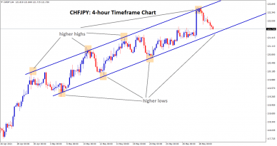 chfjpy going to reach the higher low zone of the uptrend line
