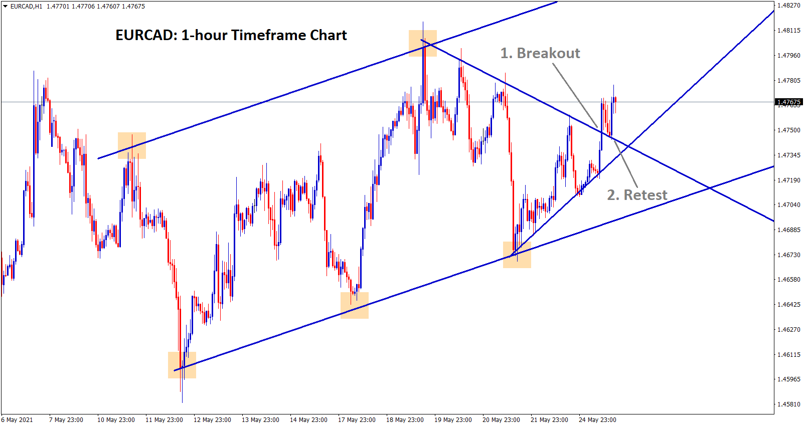 eurcad broken the minor symmetrical triangle in an uptrend line