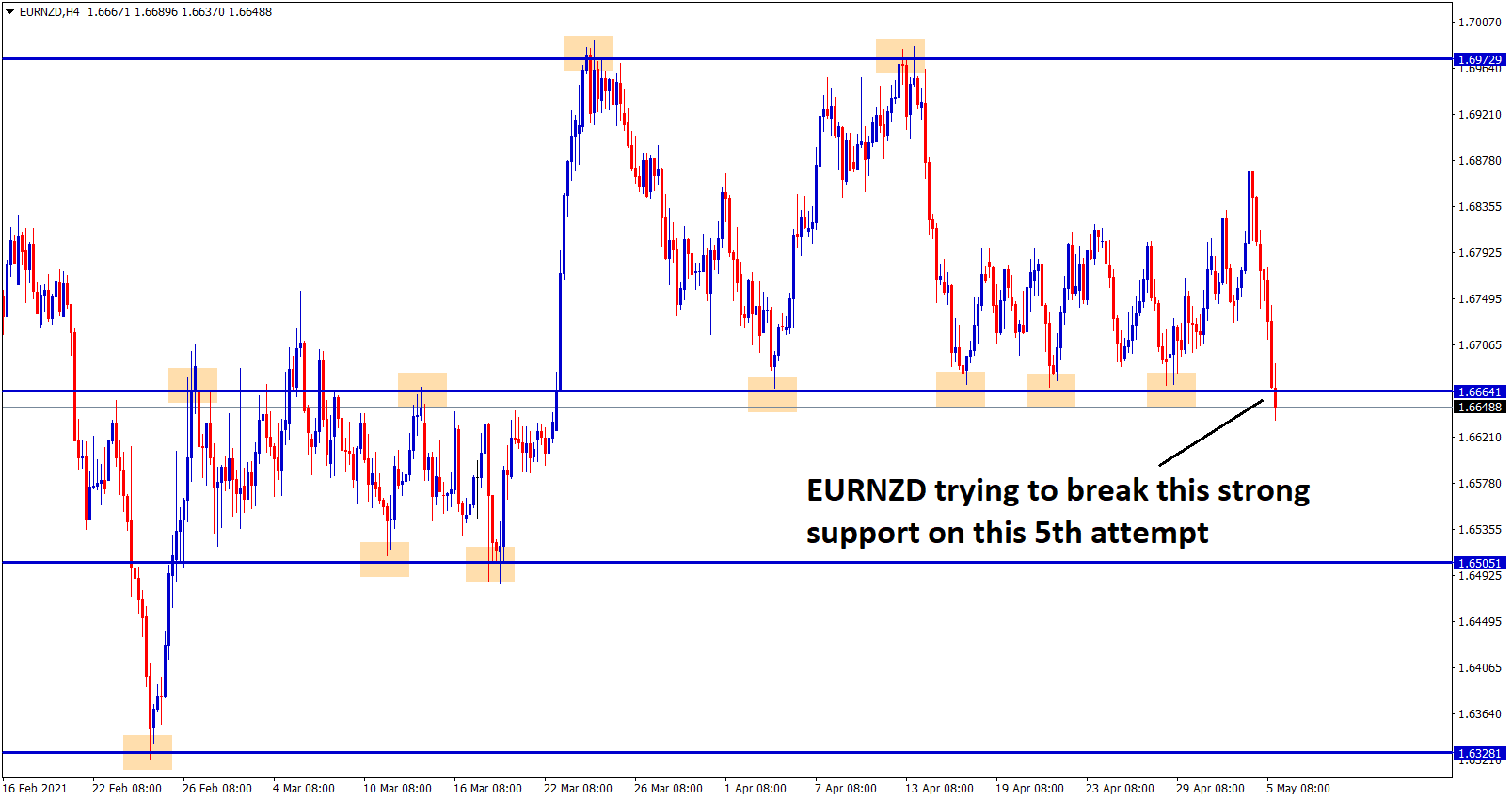 eurnzd trying to break the support zone