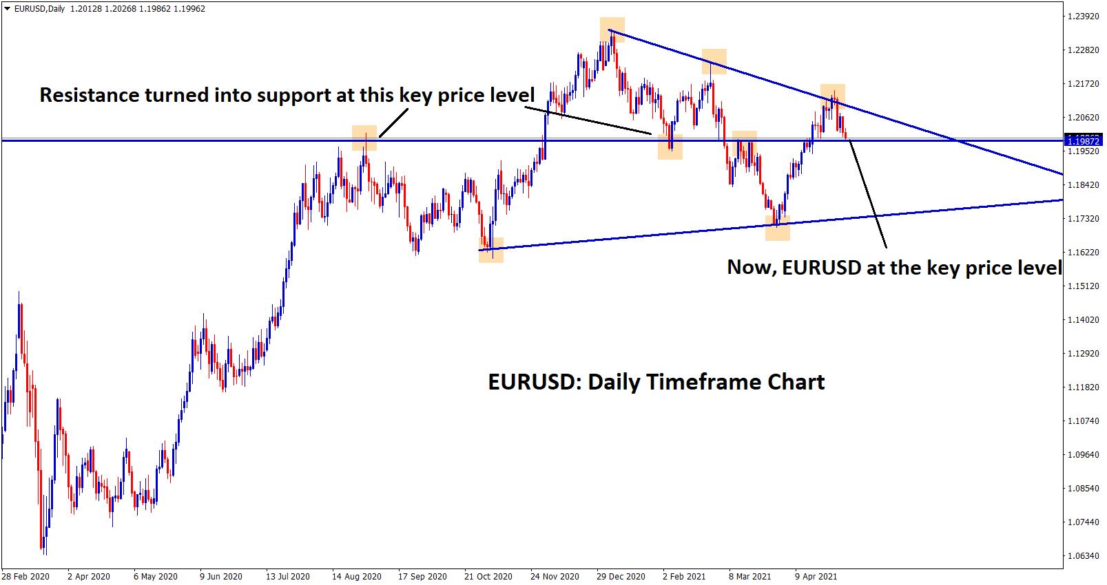 eurusd at the key price level now
