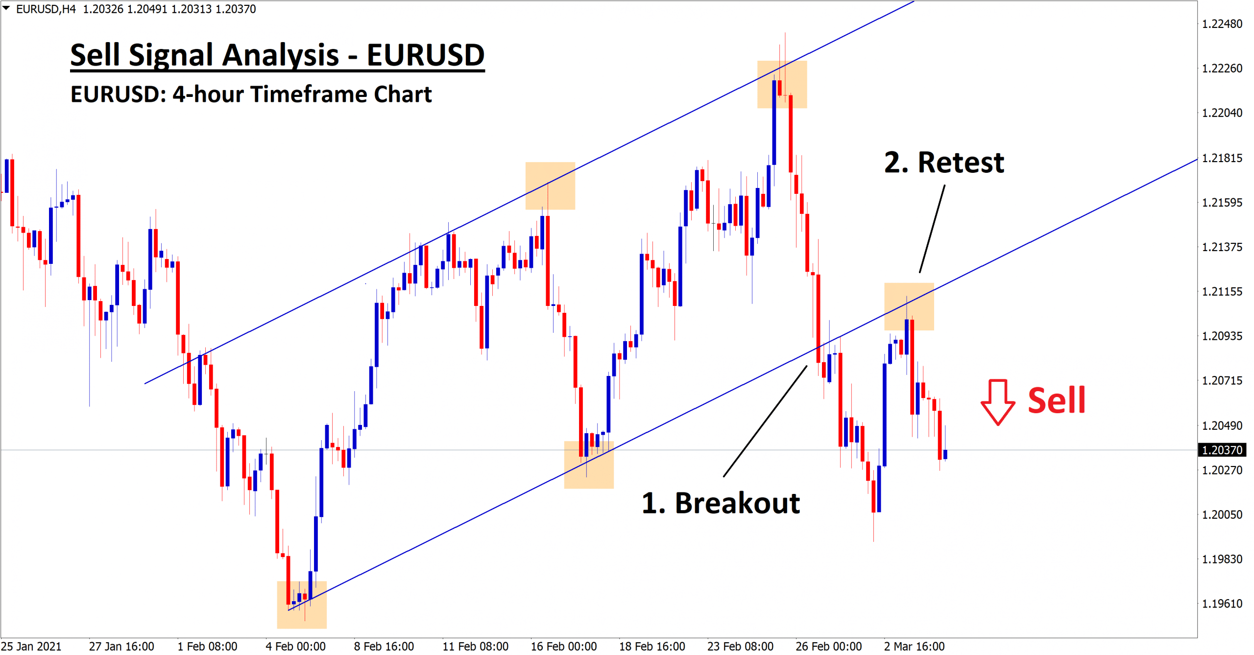eurusd sell signal analysis by forexgdp team