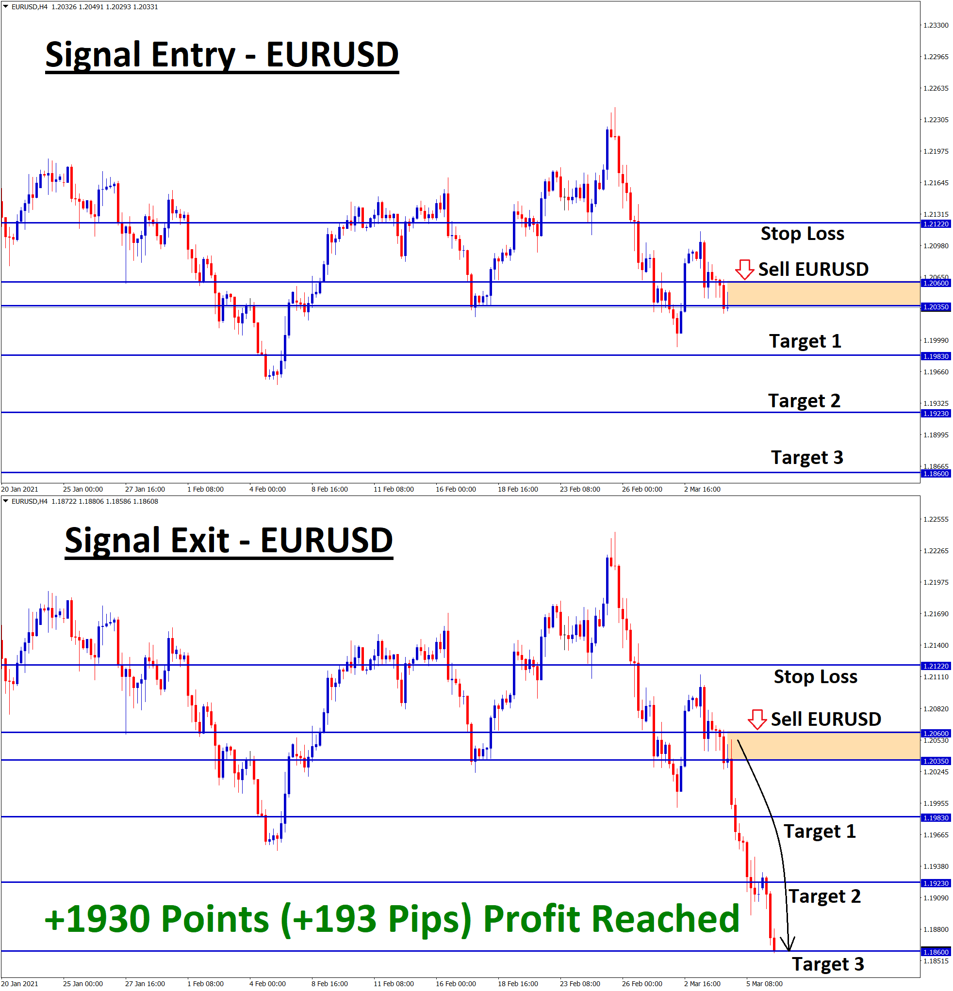 EURUSD Sell signal by forexgdp team
