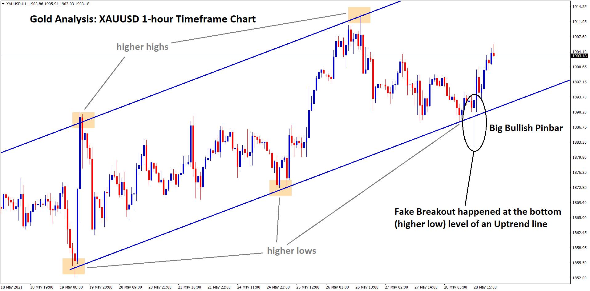 fake breakout in gold trendline analysis