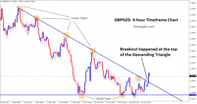 gbpnzd breakout at the top of the descending Triangle