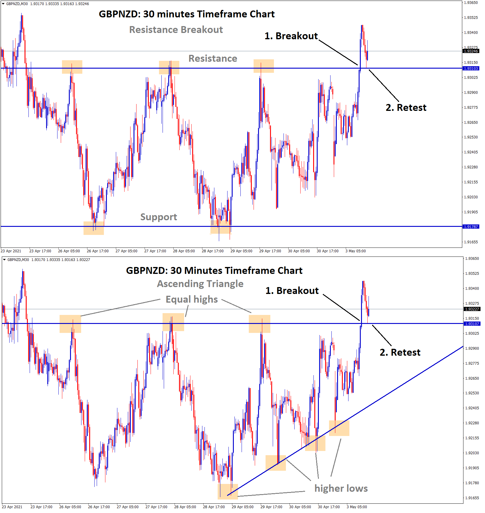 gbpnzd resistance breakout and retest