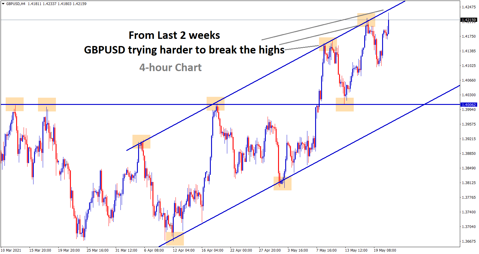gbpusd at the higher high zone in an uptrend