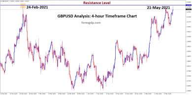 gbpusd at the resistance zone now wait for breakout or reversal