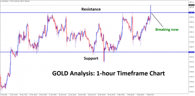 gold breaking the resistance zone after a long time