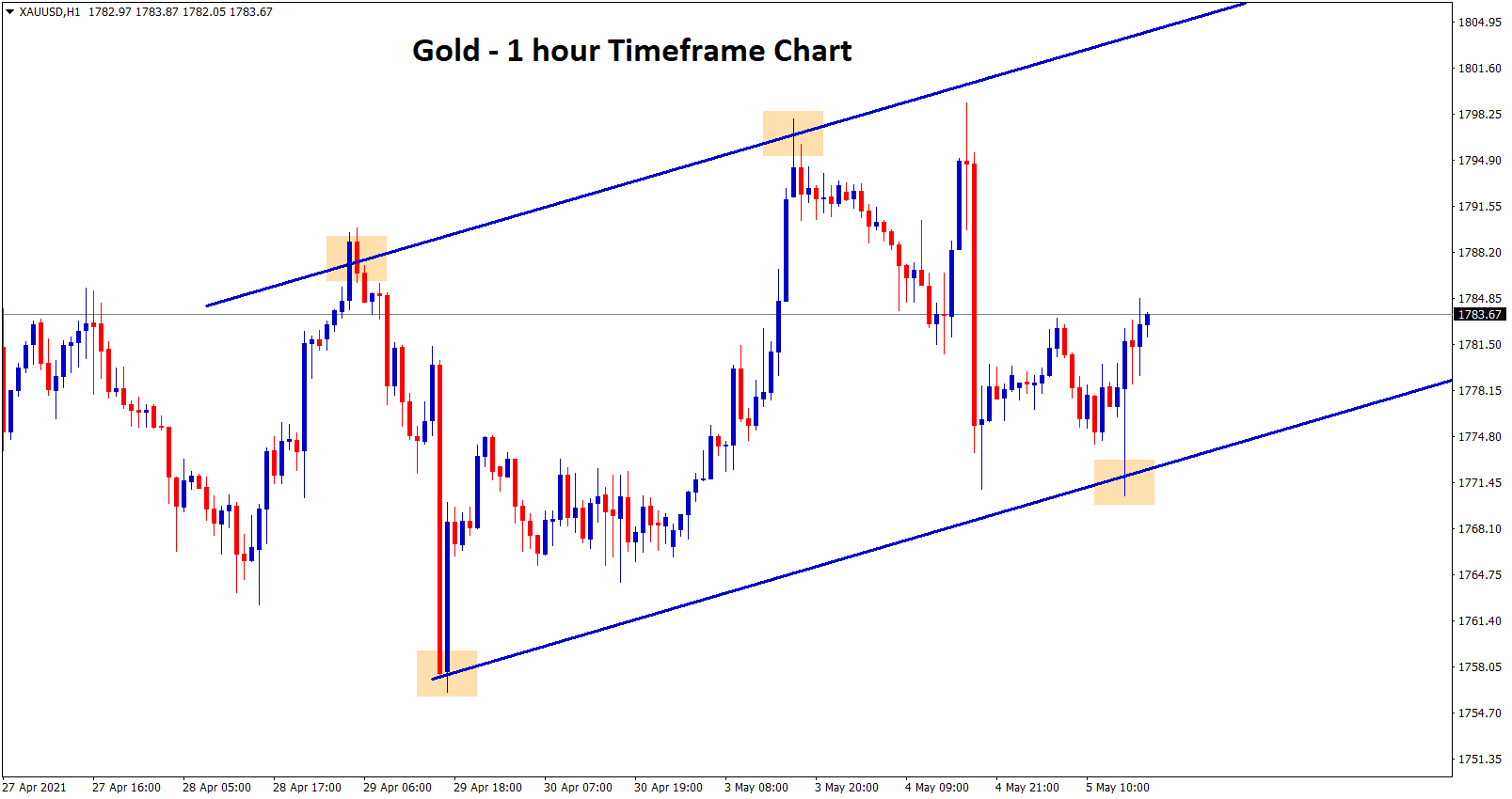 gold moving in a uptrend channel