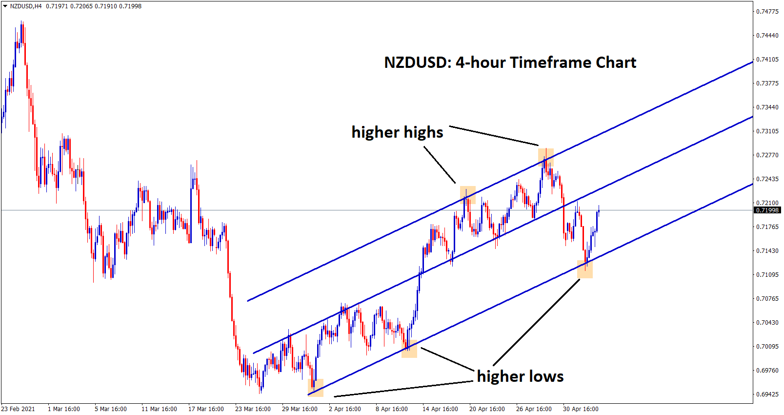 nzdusd continuing the uptrend after hitting the higher low level