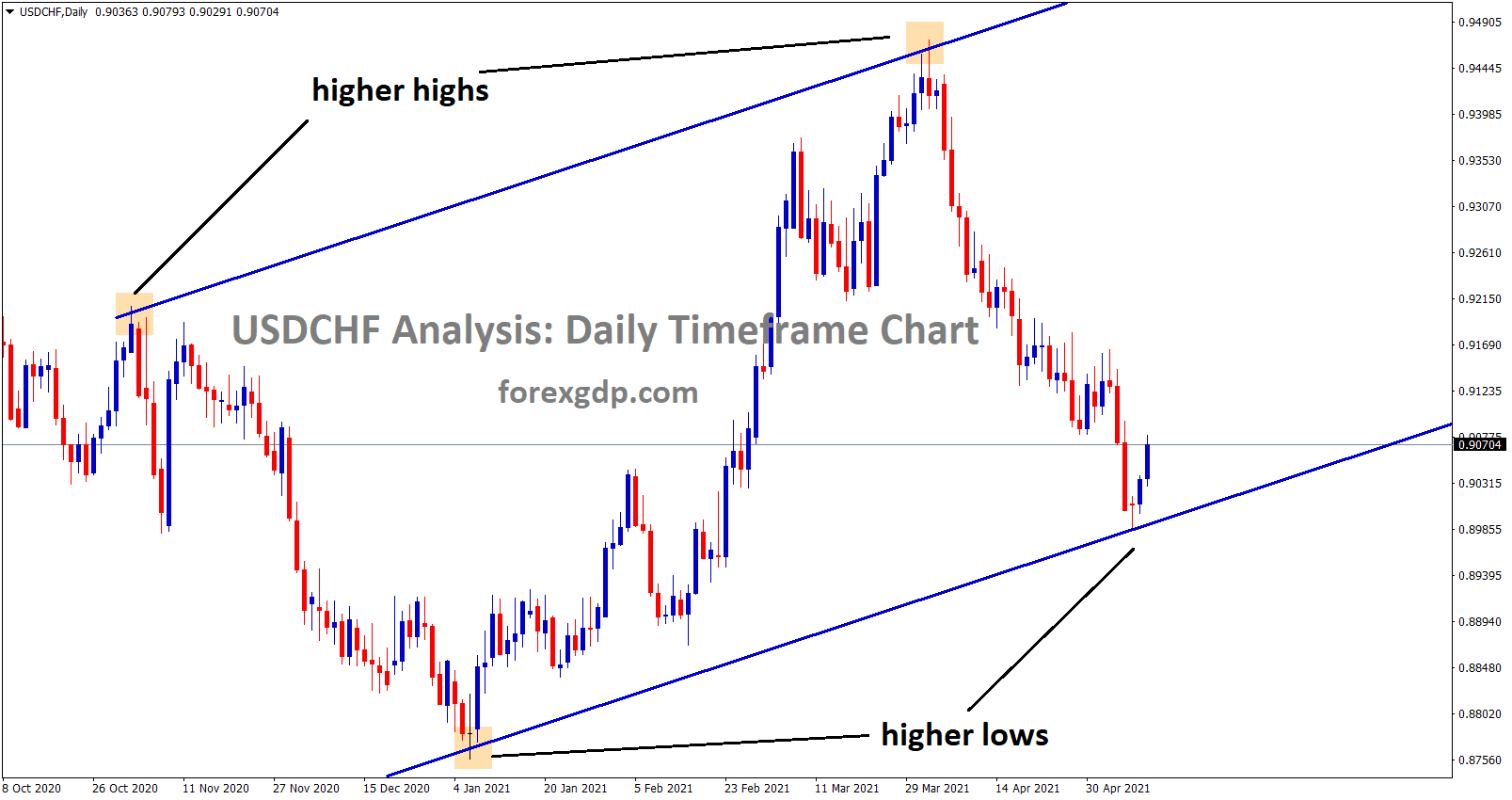 usdchf bouncing back from the higher low zone in ascending channel